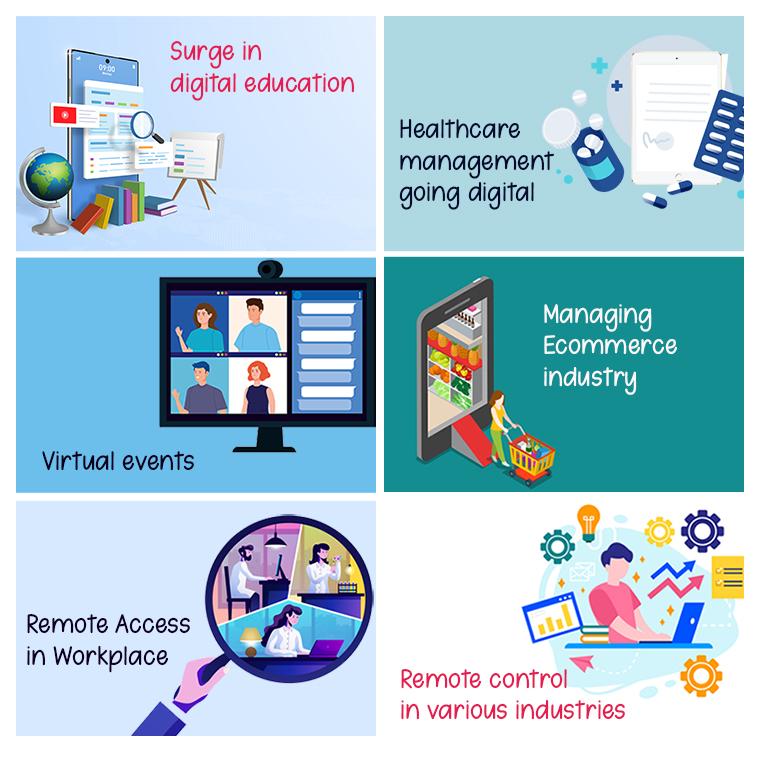 Future of digital marketing in Covid19