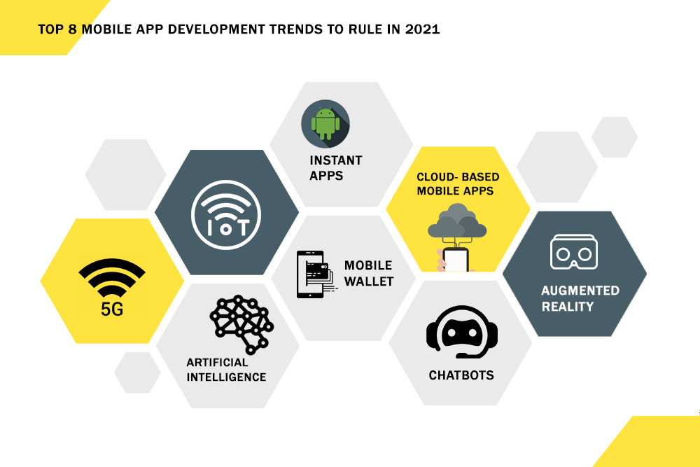 Top 8 mobile app development trends to rule in 2021